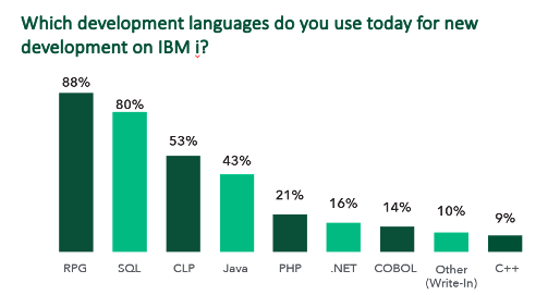 Survey-Languages.png