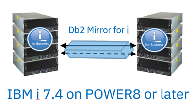 Announcing IBM i 7 4 and Db2 Mirror for i | IBM Systems Media